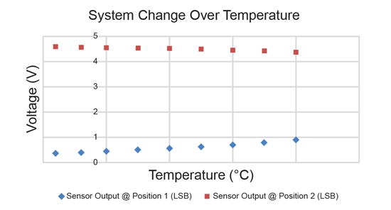 Figure 2: Output Voltages Changing with Temperature