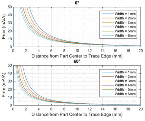 allegro电流传感器acs724和acs780时实现共模场干扰最