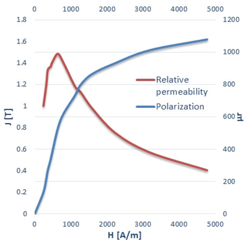 Figure 2: Steel1010 polarization and relative permeability versus magnetic field (Source: ANSYS Electromagnetics Suite 17.1.0)