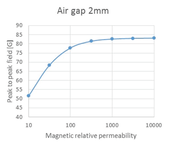 Figure 9: Peak to peak field versus relative permeability at 2 mm air gap