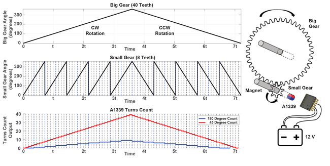 Low Power and Turns-Count Sensing with the A1339 Angle