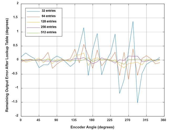 Allegro MicroSystems - Microcontroller-Based Linearization