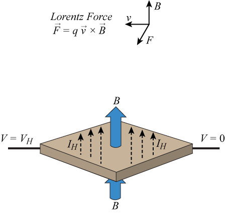 Figure 1. The Hall effect and the Lorentz force.