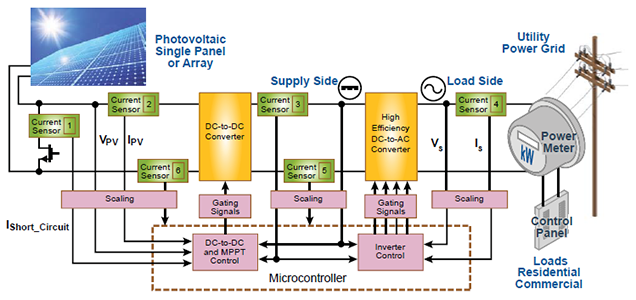 Allegro Microsystems Current Sensing For Renewable Energy