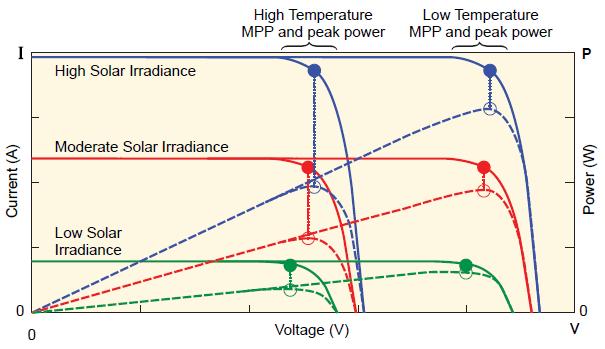 Allegro Microsystems Current Sensing For Renewable Energy