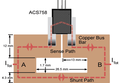 Equally divides ITot using an ACS758 device in series on a 1-mm-thick copper bus bar.