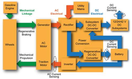 Electric Vehicle System Block Diagram: Allegro MicroSystems - Hall Effect Current Sensing in Hybrid rh:allegromicro.com,Design