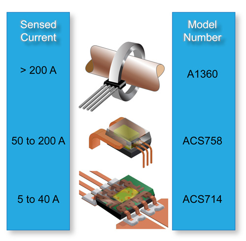 Allegro microsystems hall effect current sensing in for Motor current sensing circuit