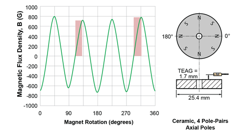Magnetic flux characteristic of a ring magnet