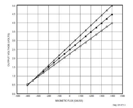 Allegro MicroSystems - Non-Intrusive Hall-Effect Current