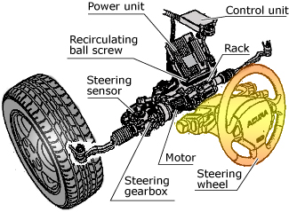 advantages of electro hydraulic power steering In automobiles, power steering is a device that helps drivers steer by augmenting  steering effort of the steering wheel hydraulic or electric actuators add controlled  energy to the steering  electro-hydraulic power steering systems, sometimes  abbreviated ehps, and also sometimes called hybrid systems, use the same.