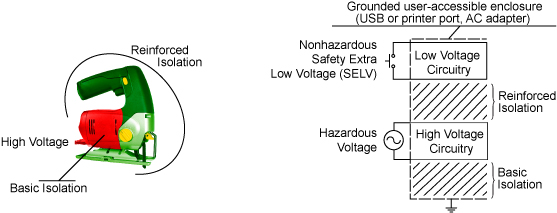 Basic and Reinforced Isolation Voltages
