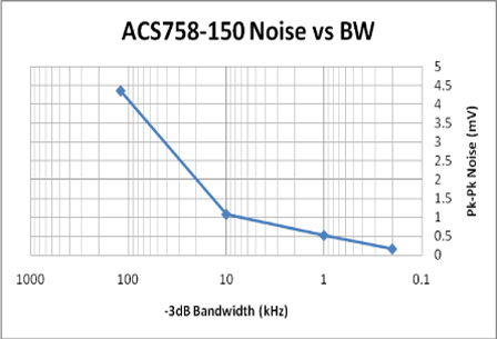 noise and current resolution