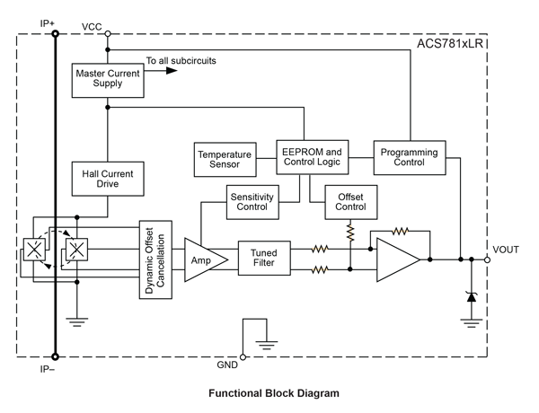 ACS781 Functional Block Diagram