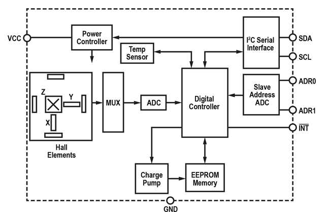 ALS31300 Functional Block Diagram