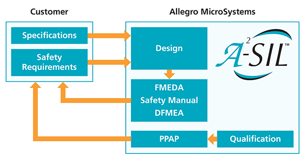 ISO26262 Customer-Allegro Interface
