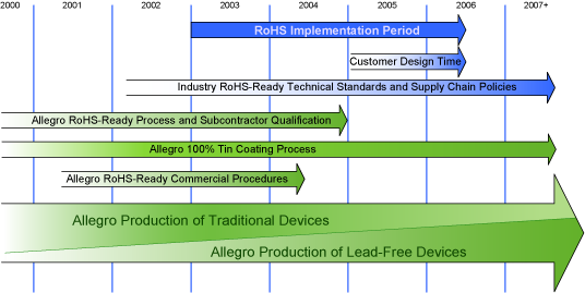 Allegro MicroSystems RoHS Compliance Policy and Roadmap – Product Development Road Map